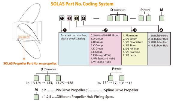 Solas Propeller Part Number Breakdown